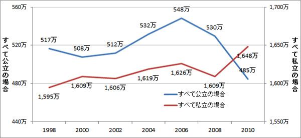 入園~大学までに必要な教育費を調査!2013版_3