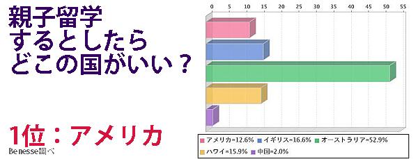 パパは日本でお留守番? 『海外親子留学』がブーム!_3