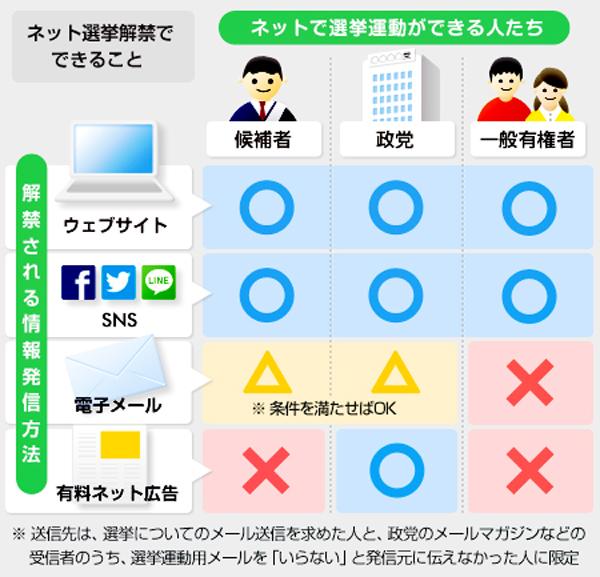 ツイッターやFBでOK♥「ネット選挙」ついに解禁!!_1