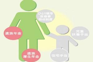 シングルマザーが知っておきたいこと(4)〜もらえる手当と助成②〜