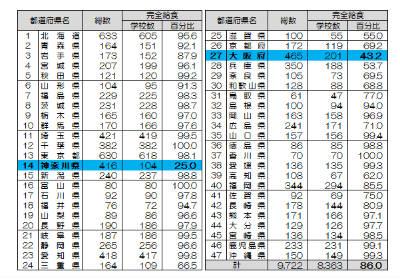 総務省 統計