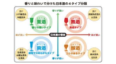 日本酒 分類