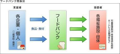 フードバンク関係図